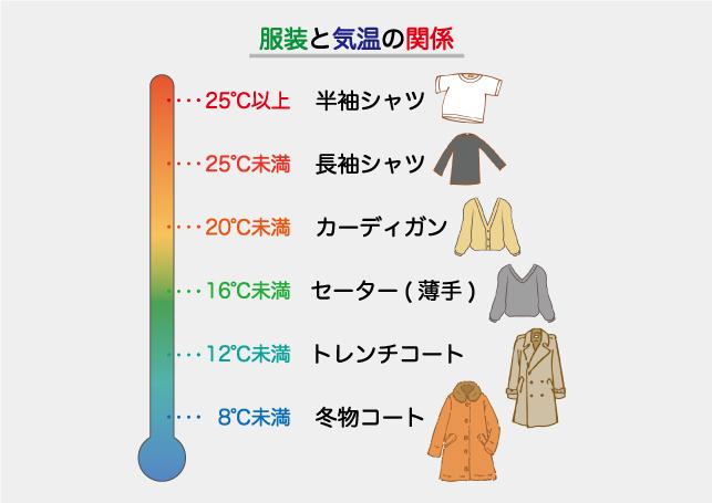 服装と気温の関係