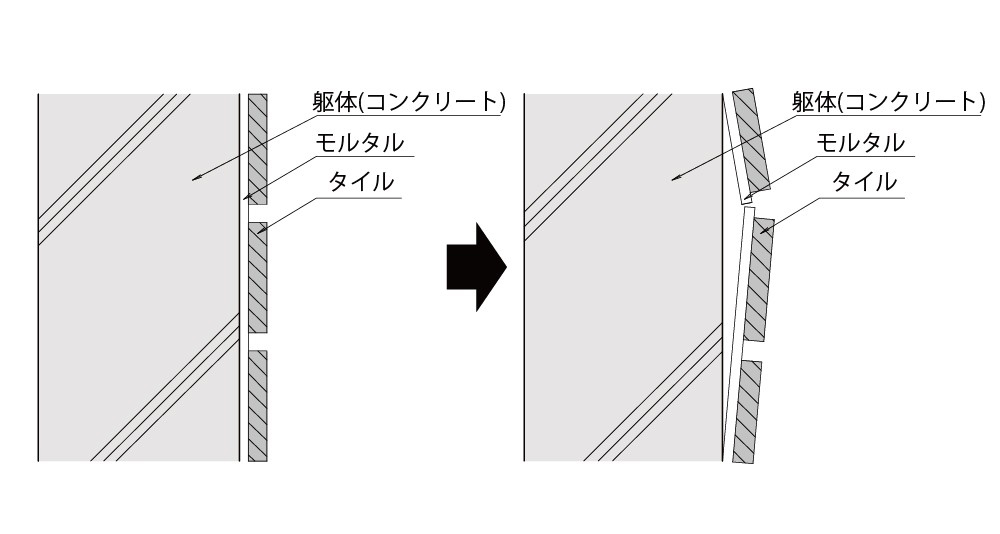 tile-peeling-measures
