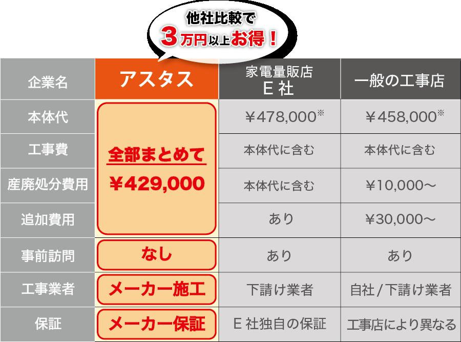 ecocute-price-3