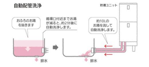 エコキュート_自動配管洗浄